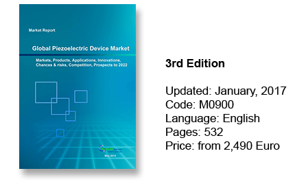 Piezoelectric Device Market